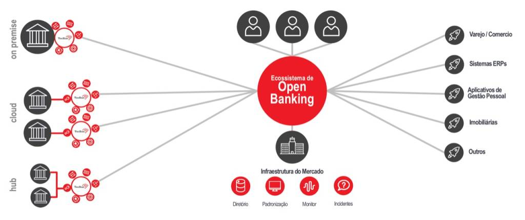 Ecossistema do open banking